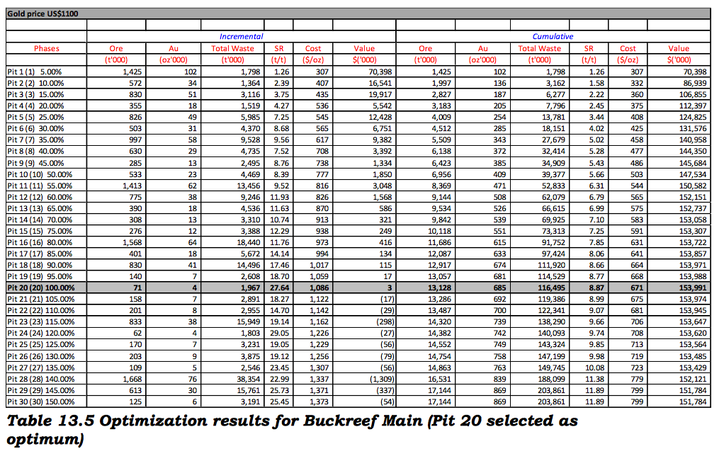 Table 13.5 Optimization results for Buckreef Main (Pit 20 selected as optimum).PNG