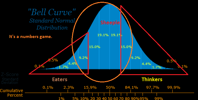 bell_curve_connundrum.png
